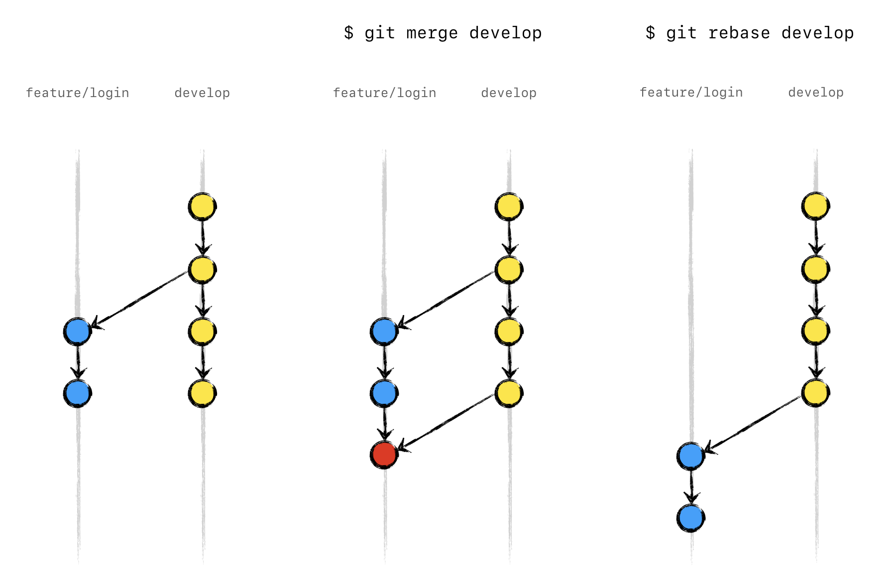 git merge branch into another